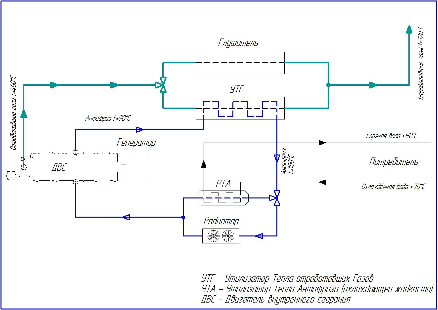 Утилизатор тепла антифриза (УТА) для ГПУ-100