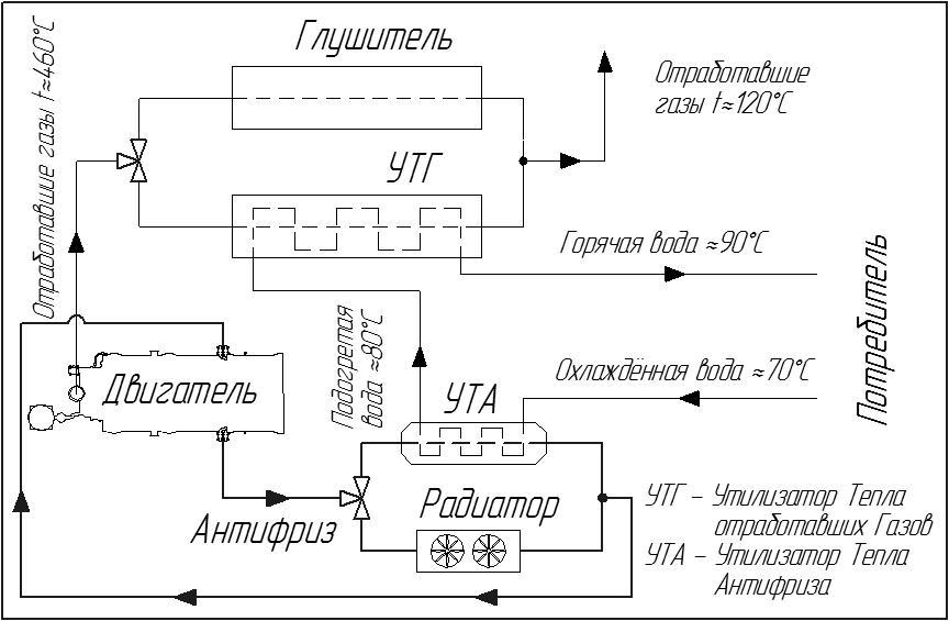 Утилизатор тепла отработавших газов (УТГ) для ГПУ-100