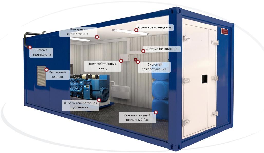 Внешний вид блок-контейнера
