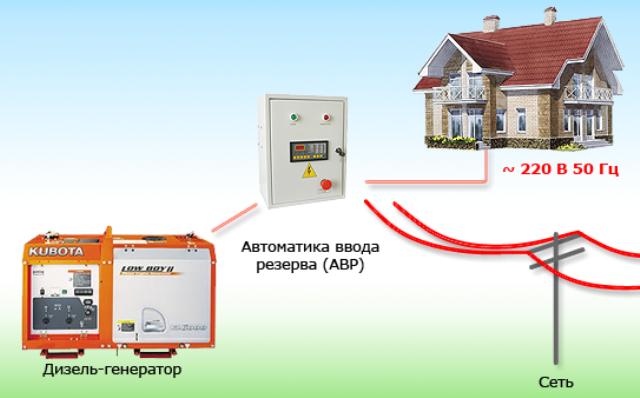 Схема - аварийное резервное электроснабжение - дизельные и газопоршневые электростанции