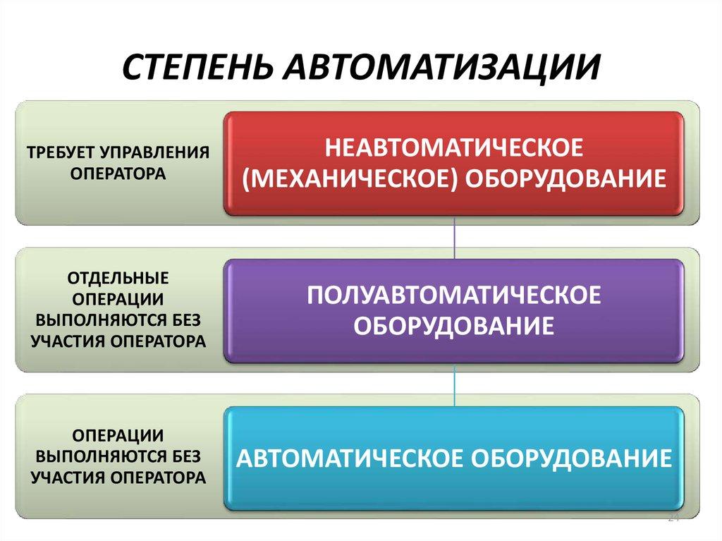 выбор степени автоматизации дэс, дгу