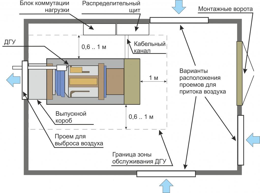 схема вентиляции помещения дизель-генератора